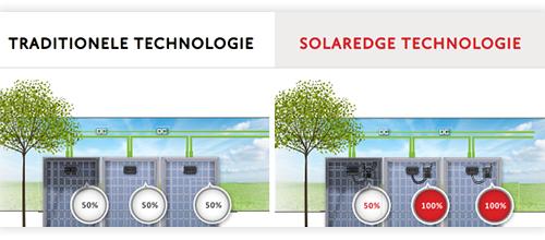 verschil solaredge tov stringomvormer
