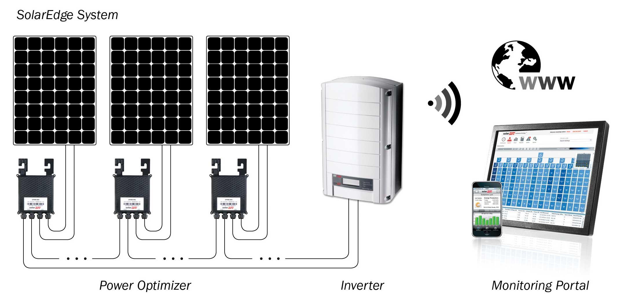 werking solaredge systeem